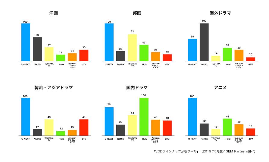 【結果】AmazonプライムビデオとdTVを徹底比較!【洋画向け】